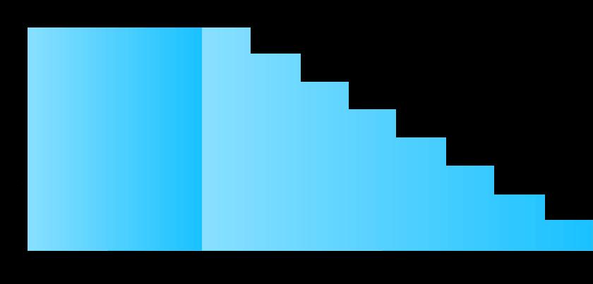 保証料の計算図