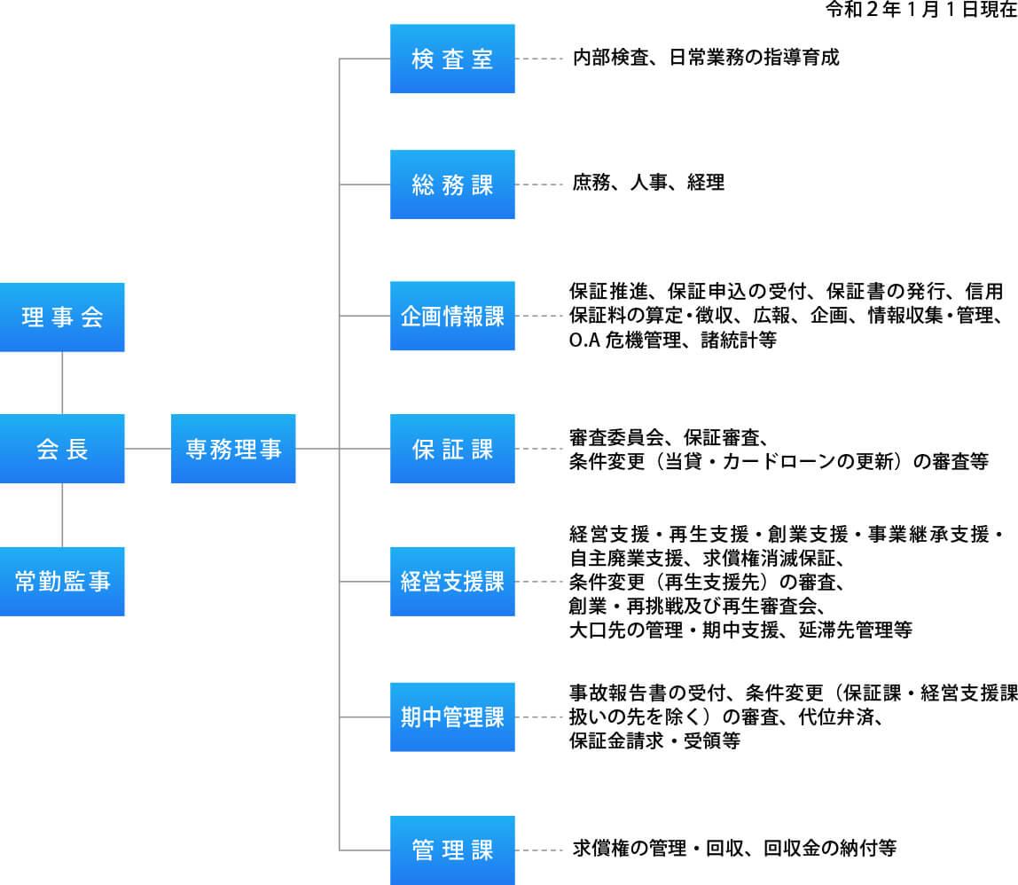 組織機構図・主な業務